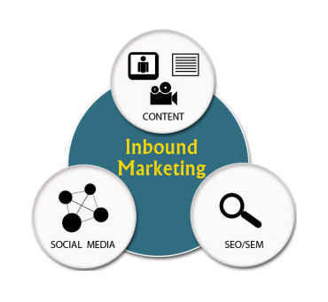 Elements-inbound-marketing-san-francisco