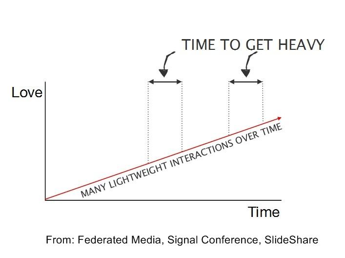 Facebook2-Signal-SlideShare-SocialMarketingFella
