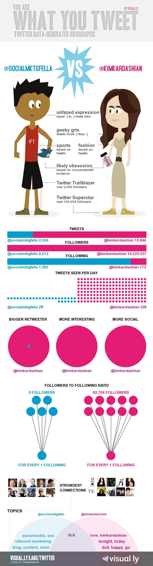 Infographic socialmarketingfella kim