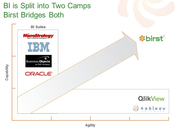 Birst-Camps-socialmarktingfella
