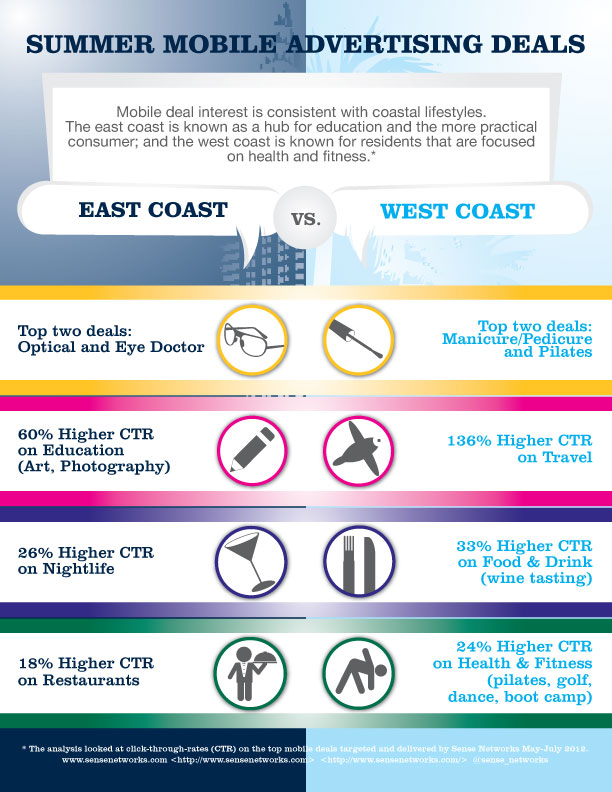 Final-East-West-SocialMktgFella