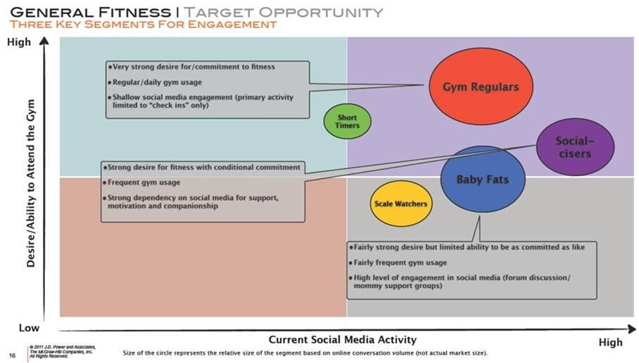 JDPower-Targets-socialmarketingfella