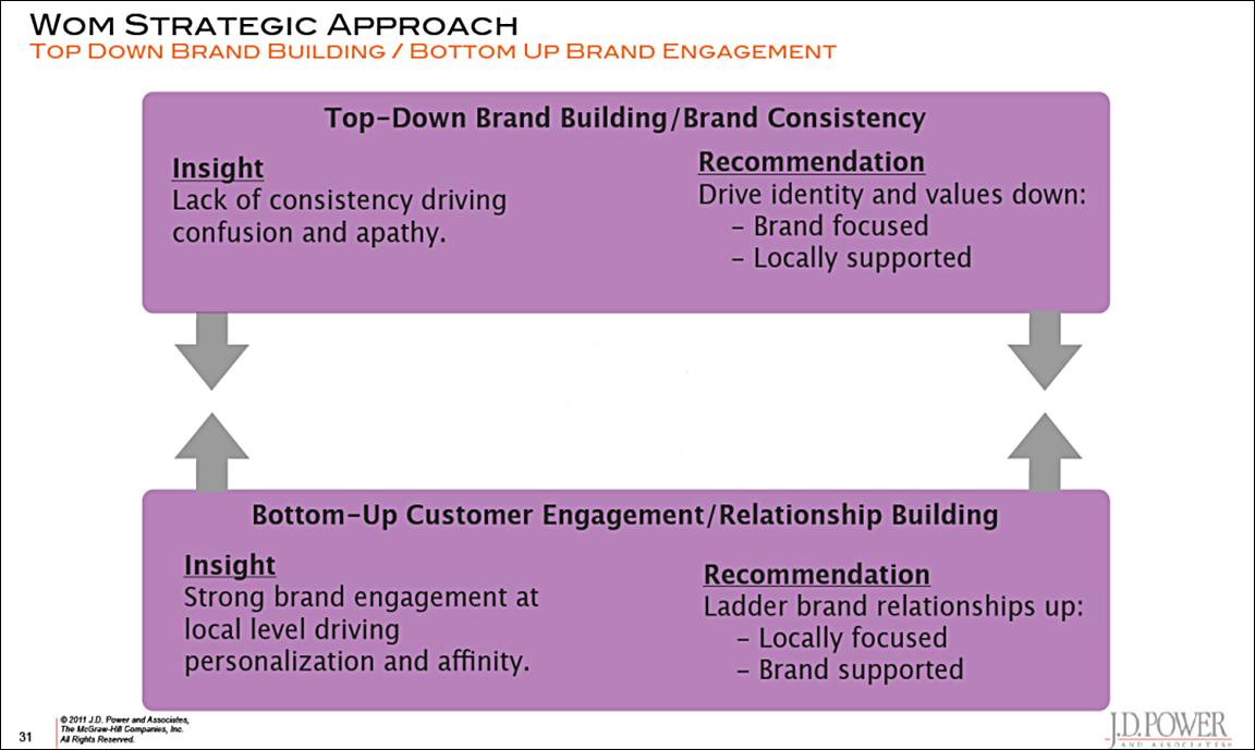 JDPower-approach-socialmarketingfella.jpg