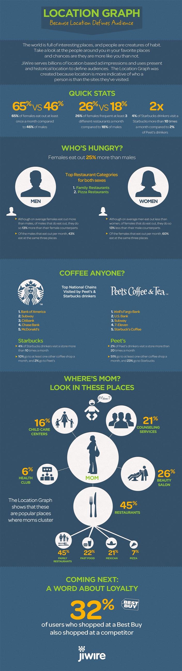 LocationGraph-Infographic-SocialMarketingFella-75