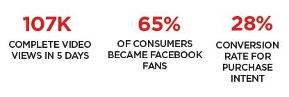 Hobbit-stats-sponsorpay-socialmarketingfella