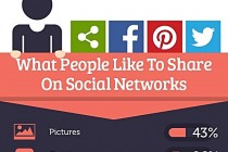 what-people-share-social-networks-clip2