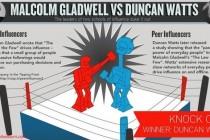 2014-11-11-gladwellvs.wattsoninfluenceheader-thumb