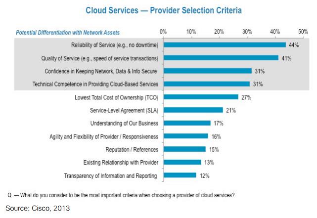 CloudServicesCisco