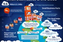 SMB_Cloud_Infographic