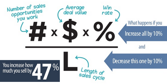 Sales Velocity Equation