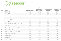 These Cities Have Recovered Most Since the Recession   Glassdoor Economic Research
