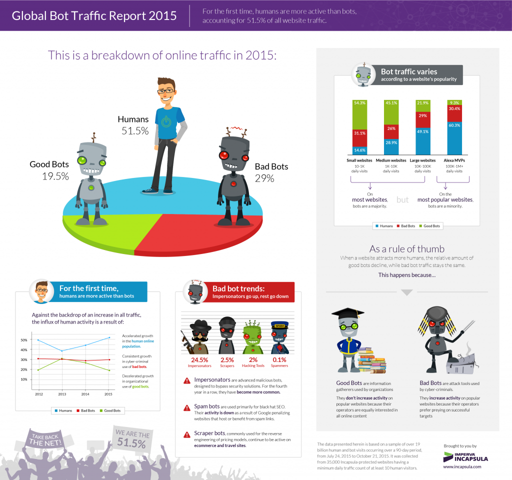 2015-bot-report2_Infographic