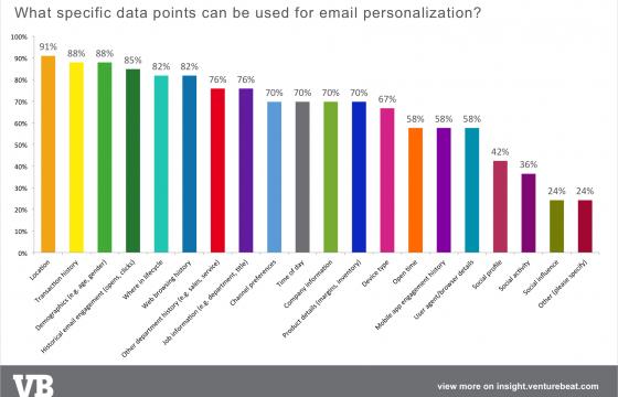 Data points
