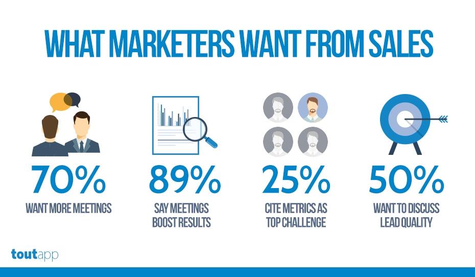ToutApp Sales & Marketing Alignment Infographic 2