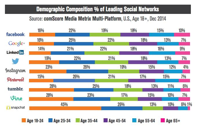 leading social networks