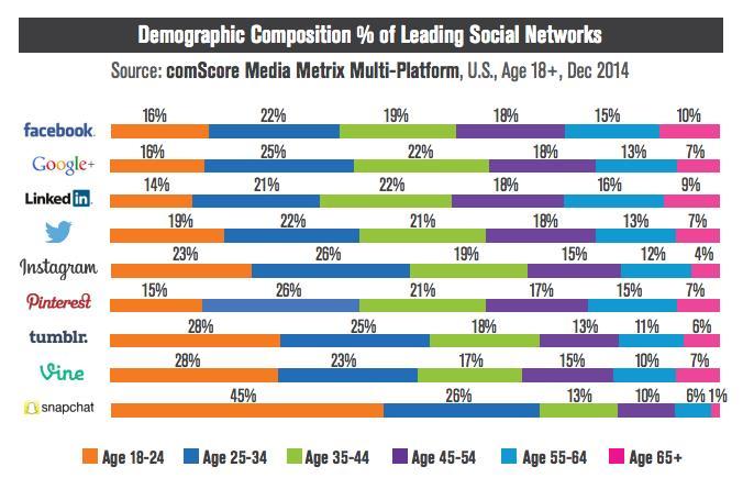 leading social networks