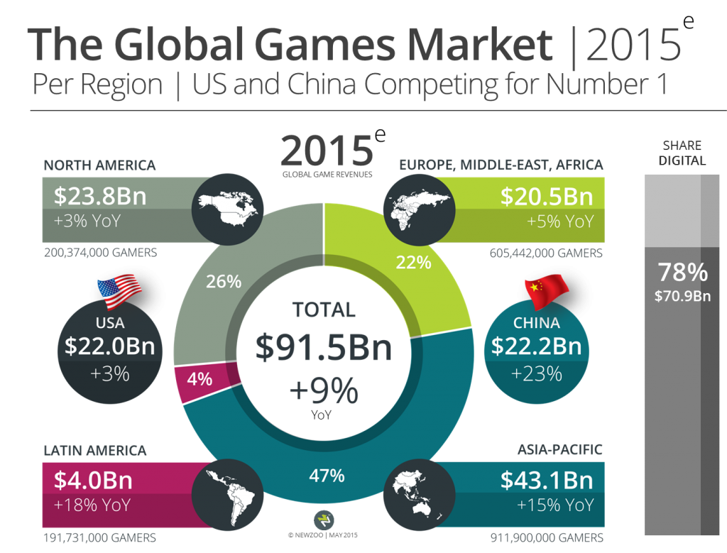 Newzoo_Global_Games_Market_2015_Per_Region_V1_Transparent (1)