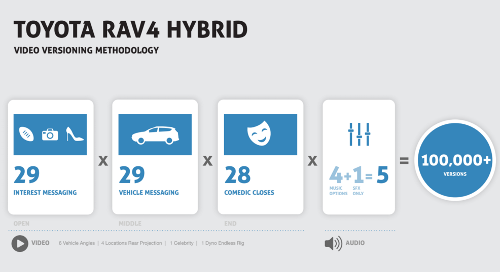 Saatchi LA pioneers new storytelling engine for Toyota s RAV4 Hybrid social campaign starring James Marsden andrefbourque gmail.com Gmail