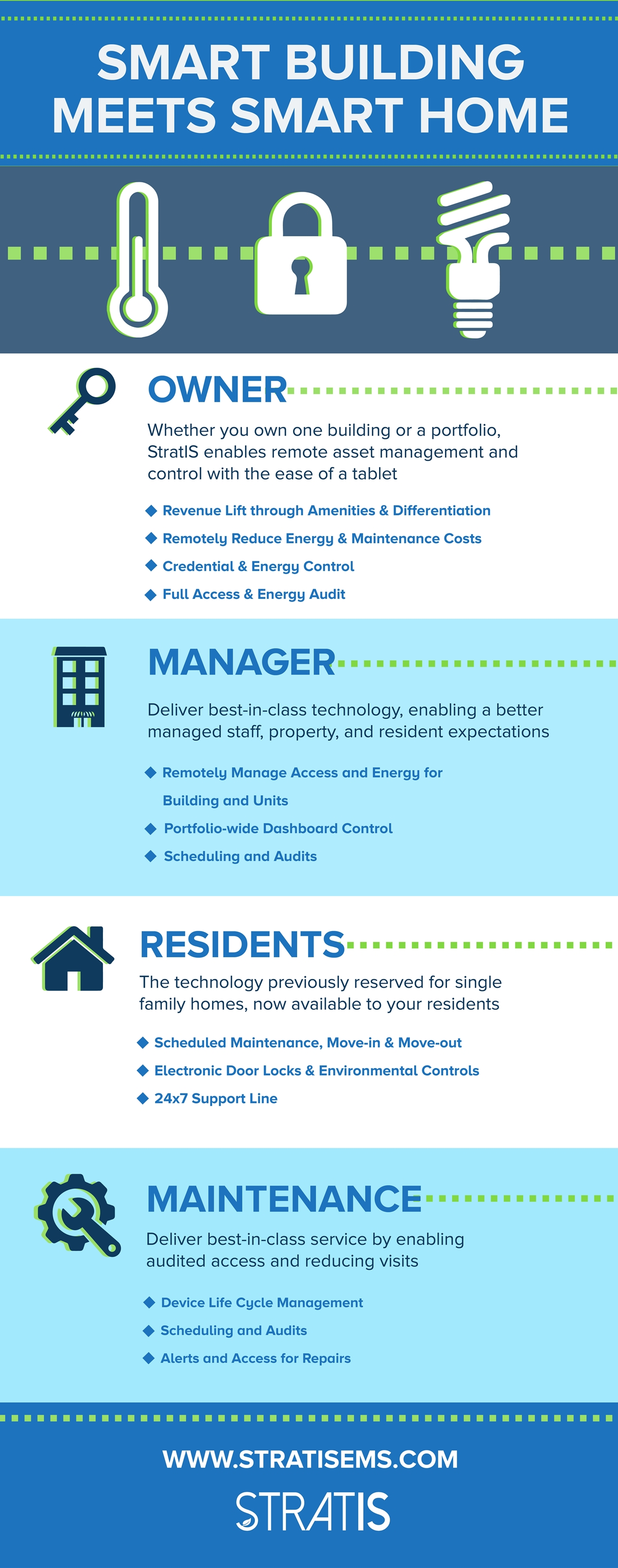 In The Iot Smart Building Means Smart Home Infographic