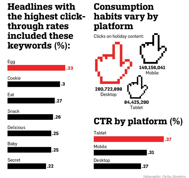 Infographic Consumers Want Holiday Content and They Want It Now Adweek
