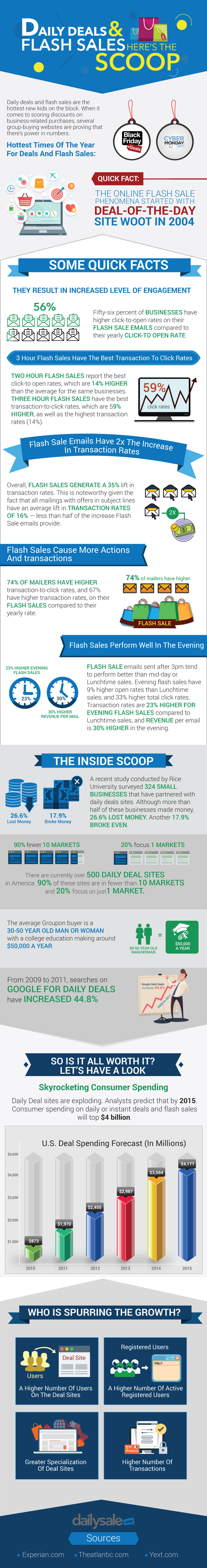 infographics_-_daily_deals_and_flash_sales_here_s_the_scoop