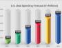 us-deal-spending